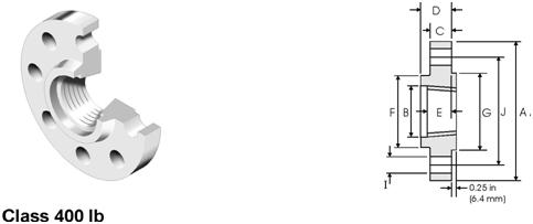 ANSI-ASME-B16-5-Threaded-Flange-dimensions-400lb