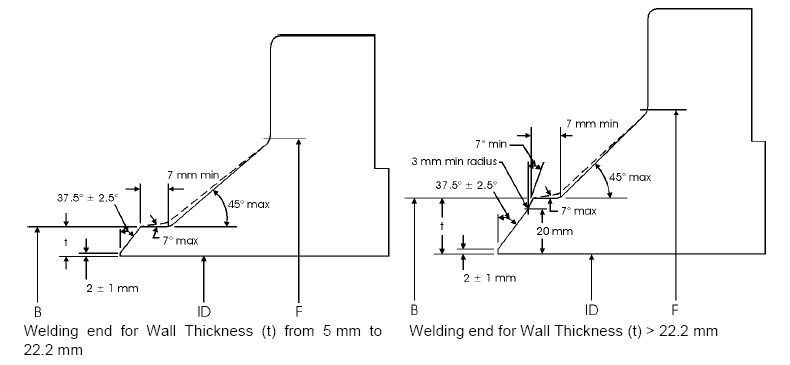 BS-4504-Standard-Welding-Ends-of-neck-flange