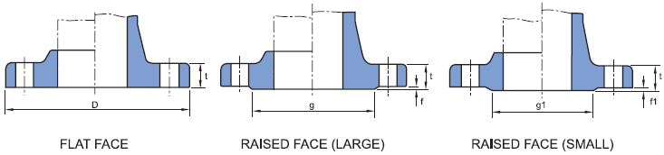 KS-B1503-FLANGE-FACING-DIMENSIONS-FLAT-FACE-RAISED-FACE