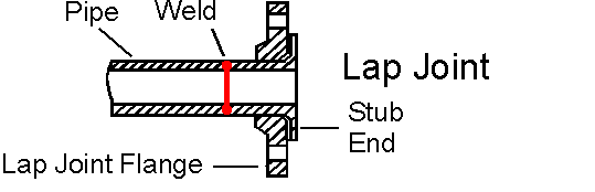 Lap-Joint-flange-type